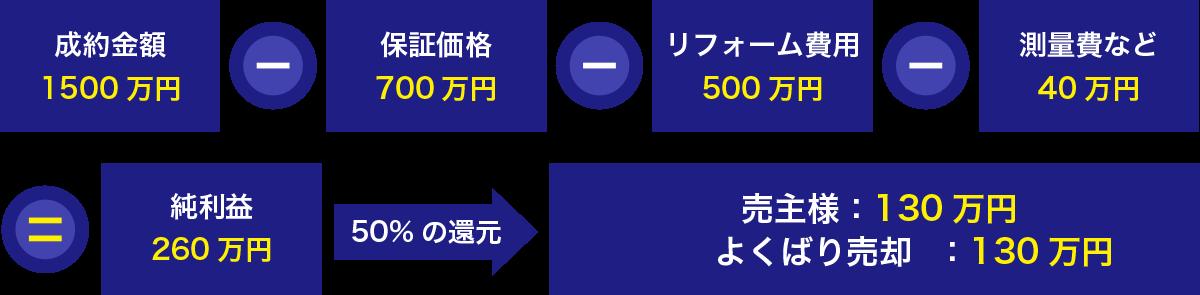 ご利用の流れとシミュレーション例