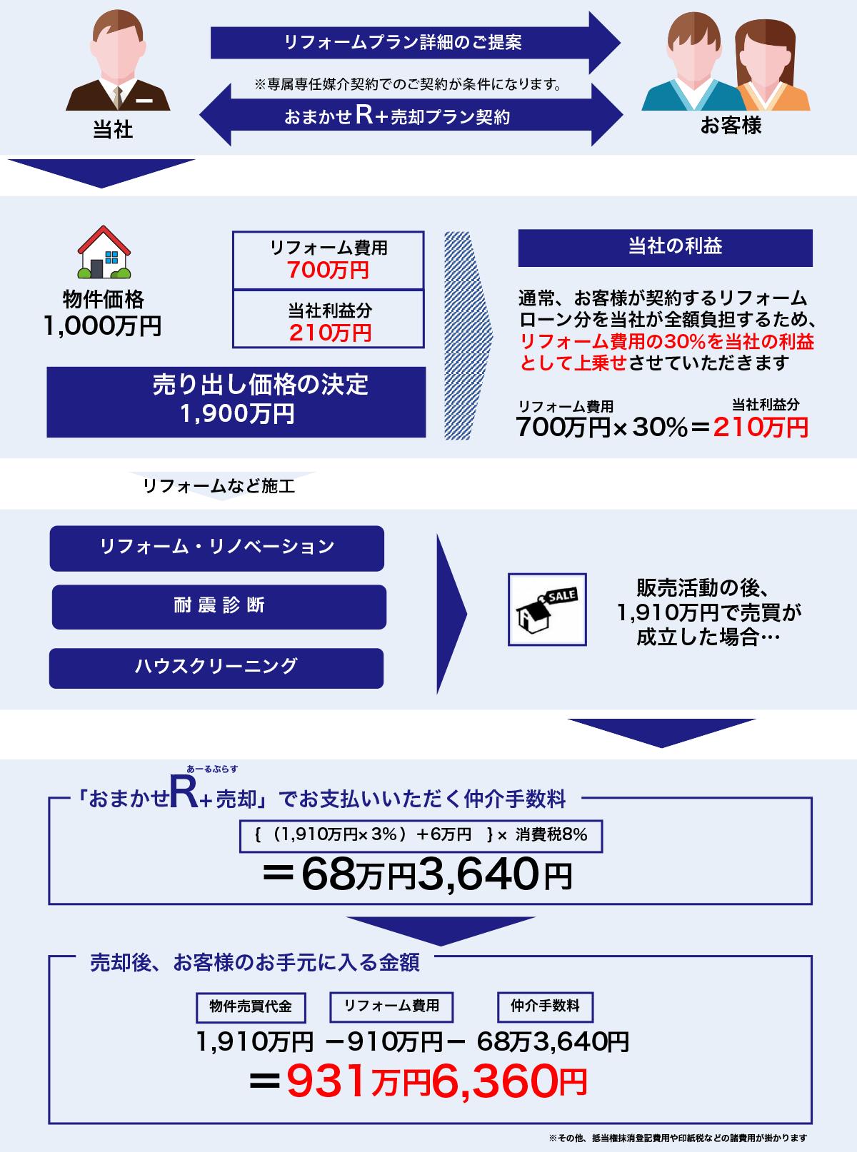 お任せR+売却のシミュレーション